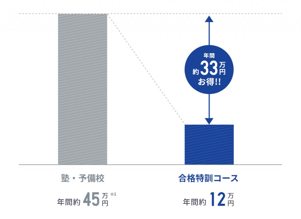 スタサプ合格特訓コースの料金は¥10,780(税込)/月額