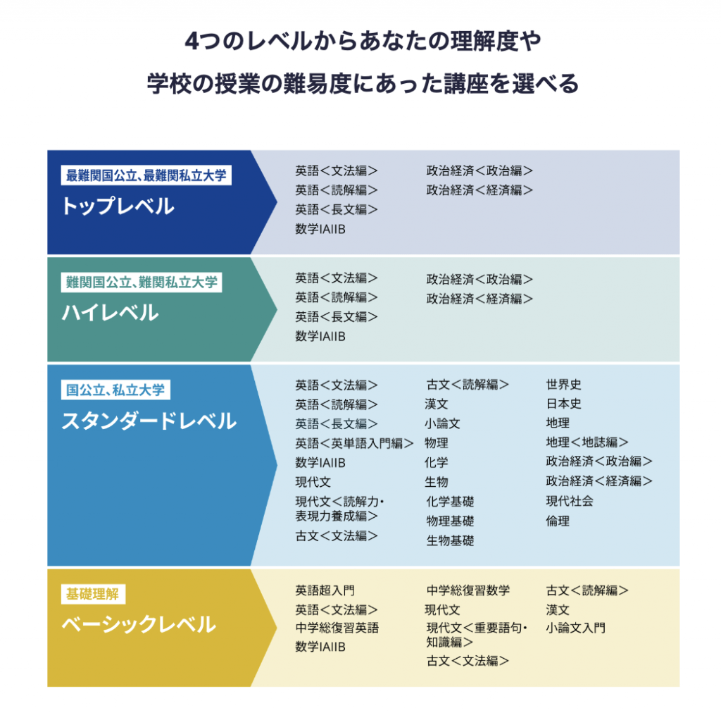 スタディサプリ,高校・大学受験講座,レベル分け