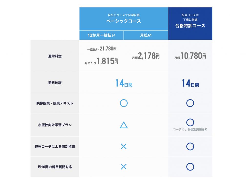 スタディサプリと塾・家庭教師 スタサプ特別コースは月額¥9,800(税抜き)